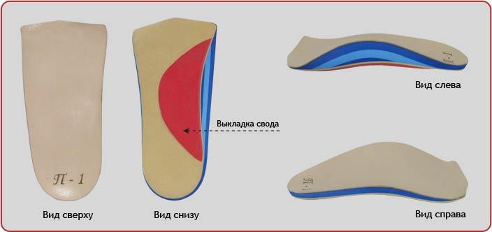 Детские ортопедические стельки